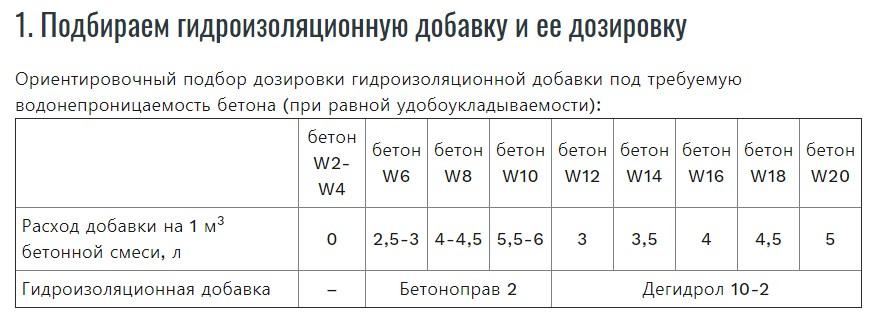 марка бетона по водонепроницаемости w4