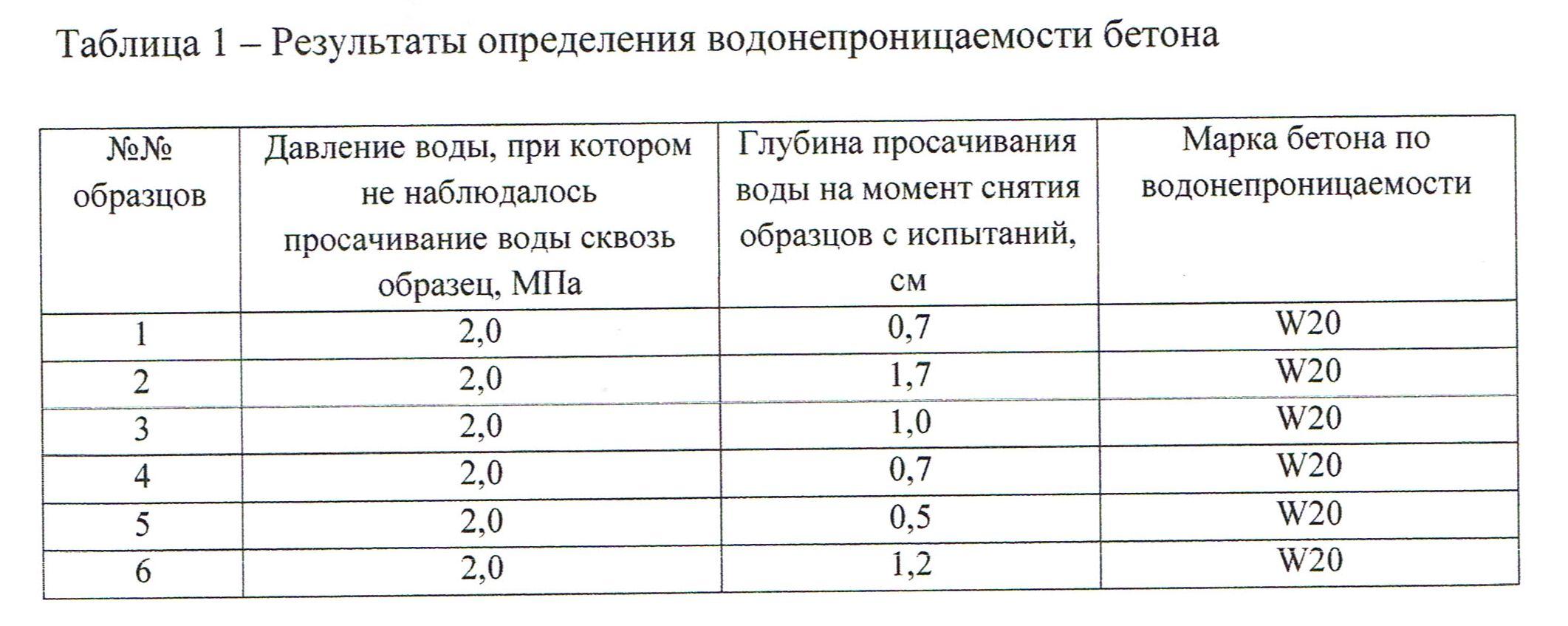 Результаты испытаний Дегидрола 5 в НИИЖБ на водонепроницаемость и морозостойкость (протокол от 01.03.2019)