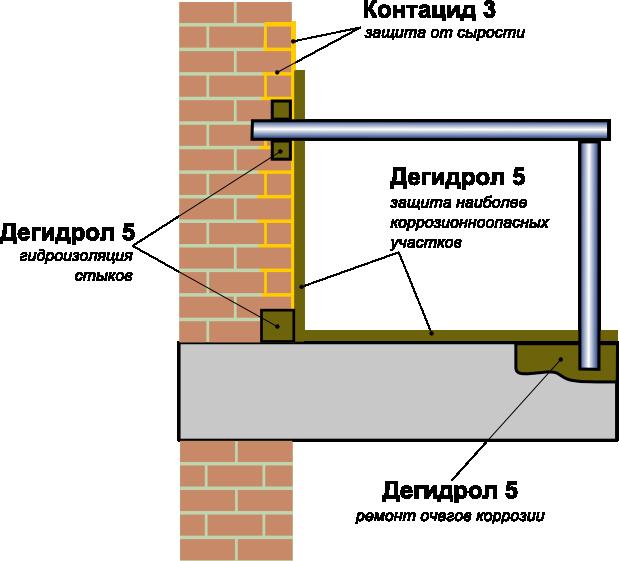 Гидроизоляция бетоных и кирпичных конст мастика автомобильная запа