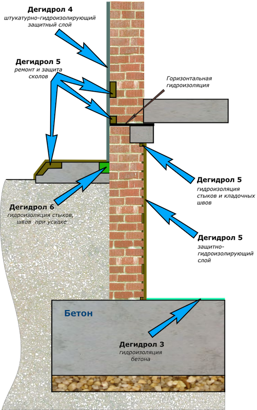 Как правильно сделать гидроизоляцию подвала изнутри если идет вода