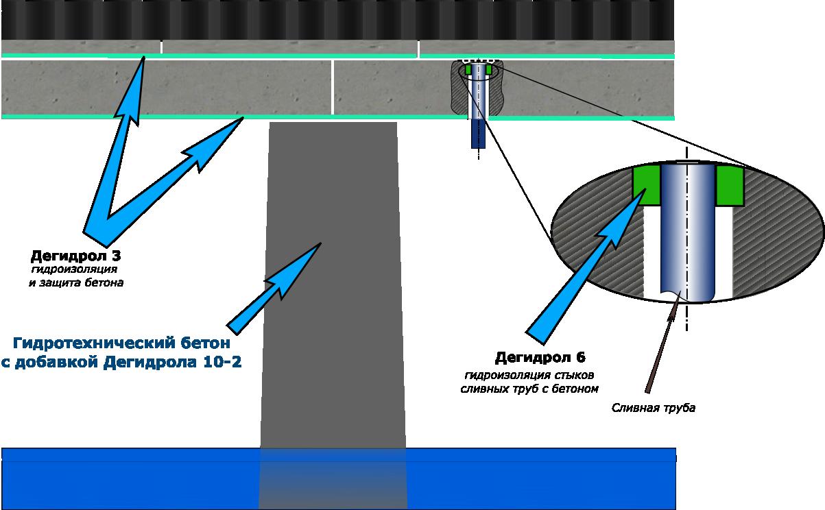 Технологические схемы гидроизоляции и защиты строящихся конструкций из бетона, камня, кирпича.