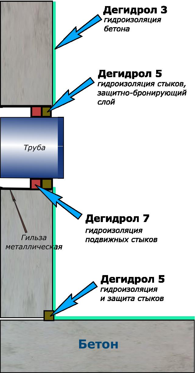 Технологическая схема гидроизоляции насосных станций ТЭЦ, КНС.