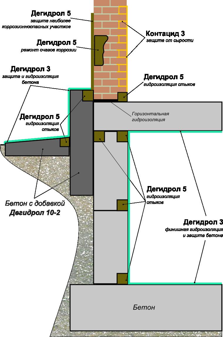 Цоколь здания гидроизоляция узел отмостка наливной пол f 231 цена
