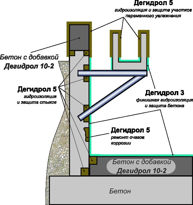 ремонт гидроизоляции бетона