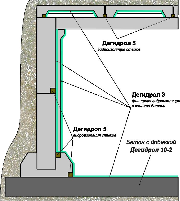 Гидроизоляция бетонных ёмкостей запаса воды мастика битумная мб-50 москва