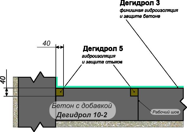 Бетоне узел бетон купить красноярск