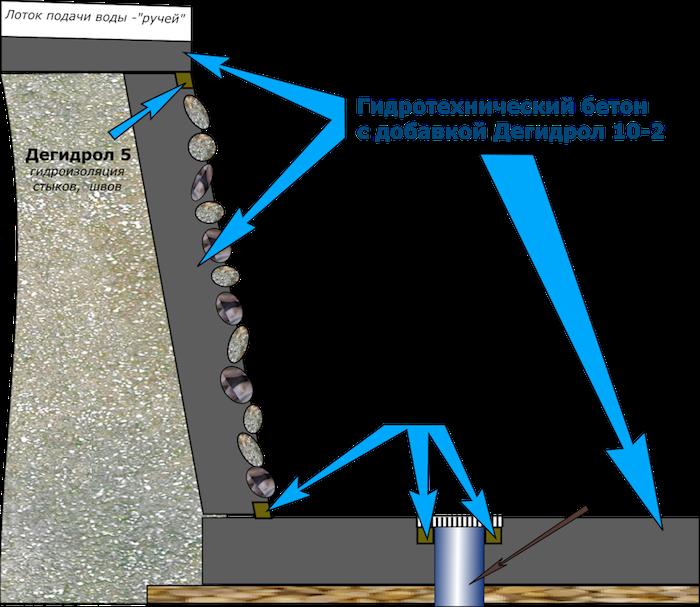Шлюз для пруда схема