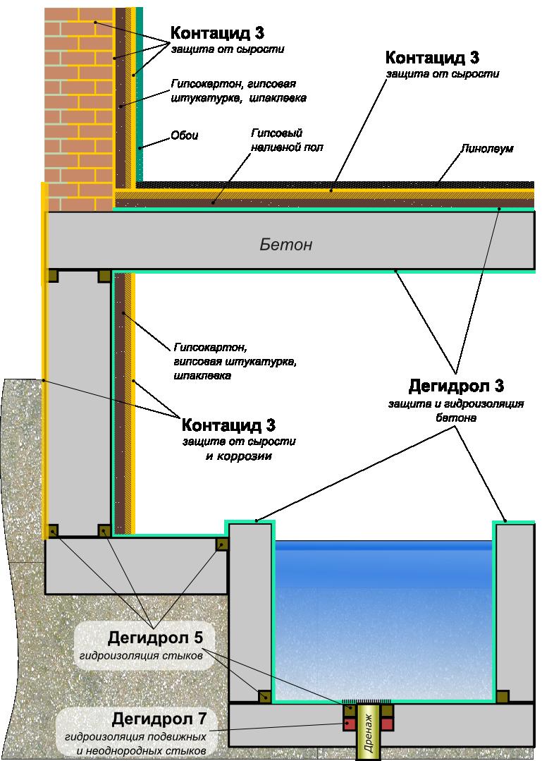 Защита стен, потолка и пола от сырости в зданиях с помещениями с повышенной влажностью