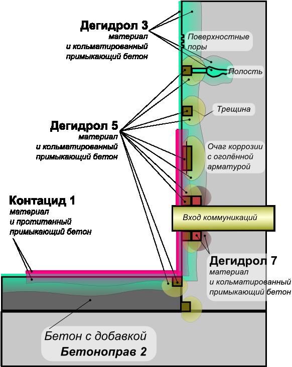 Сероводород бетон куплю цемент на москву