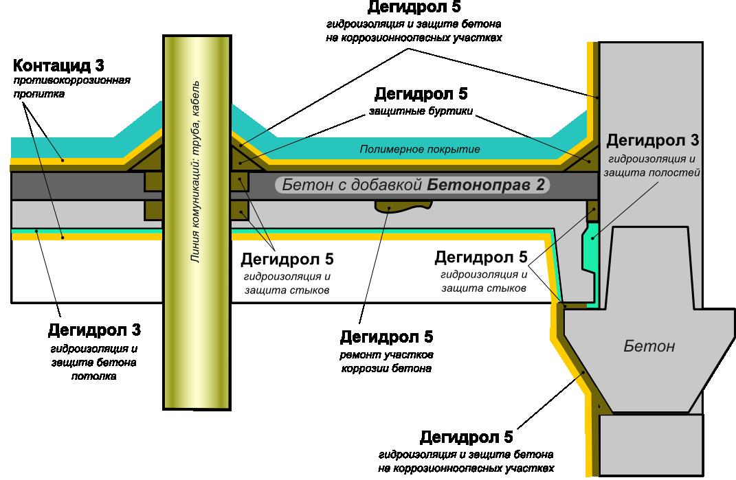 Ремонт с бетонированием и защита от коррозии бетона под полимерное покрытие