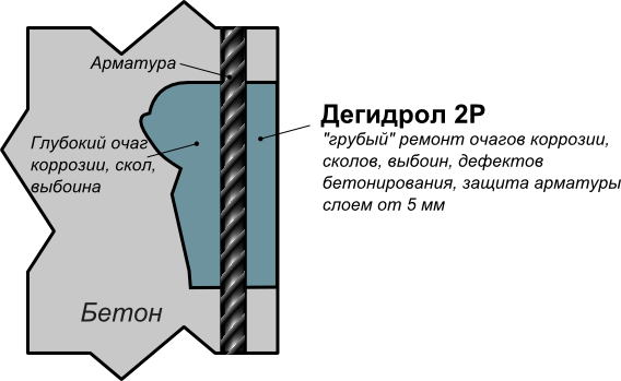 Дегидрол 2: ремонт сколов, выбоин, дефектов бетонирования