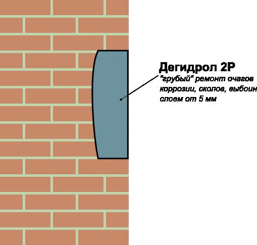 Дегидрол 2: ремонт сколов и выбоин в кирпичной кладке