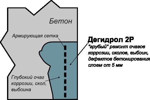 Дегидрол 2: ремонт сколов