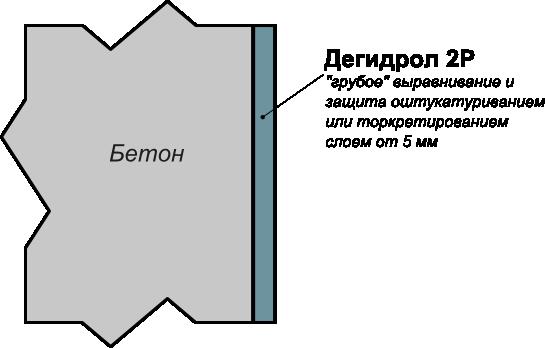 Дегидрол: защита и выравнивание поверхностей