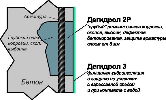 Дегидрол 2: ремонт сколов, выбоин, дефектов бетонирования на участках с агрессивной средой или с прямым доступом воды