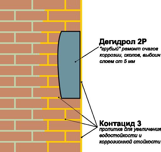 Дегидрол 2: ремонт сколов и выбоин в кирпичной кладке на участках с возможным увлажнением или в агрессивной среде