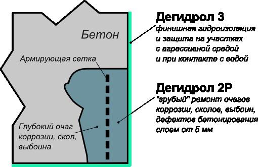 Дегидрол: ремонт сколов
