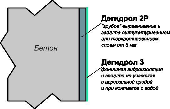 Дегидрол 2 с финишной обработкой Дегидролом 3 на учасках с агрессивной средой или при прямом доступе воды