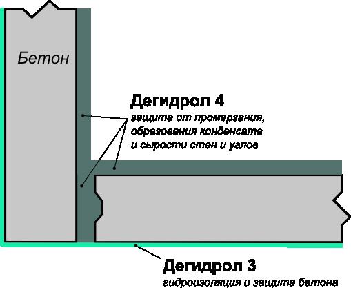 Гидроизоляция стен углов квартиры битумная мастика универсальная омск