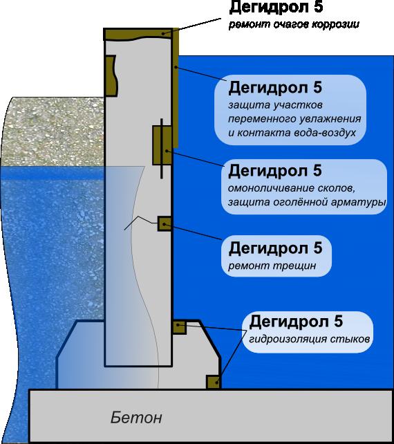 Дегидрол люкс марки 5 - ремонт, гидроизоляция и защита железобетона при доступе воды снаружи и фильтрации изнутри бетона