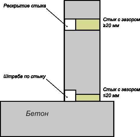 Раскрытие и расшивка стыков в бетонных конструкциях под гидроизоляцию