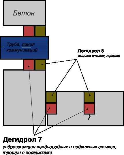 Дегидрол люкс марки 7 - гидроизоляция подвижных стыков, трещин, швов