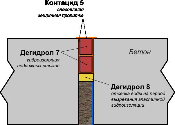 Дегидрол: гидроизоляция подвижных стыков с поступлением воды изнутри стыка