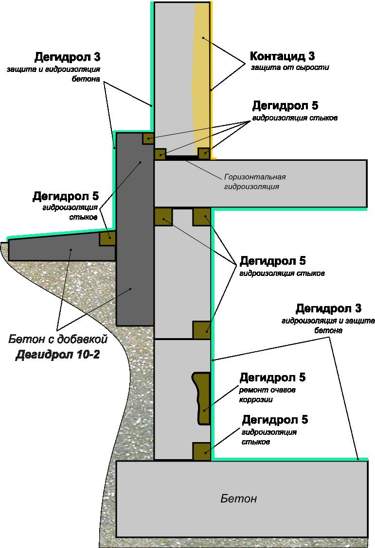 Гидроизоляция цоколя подвал донецк наливной пол
