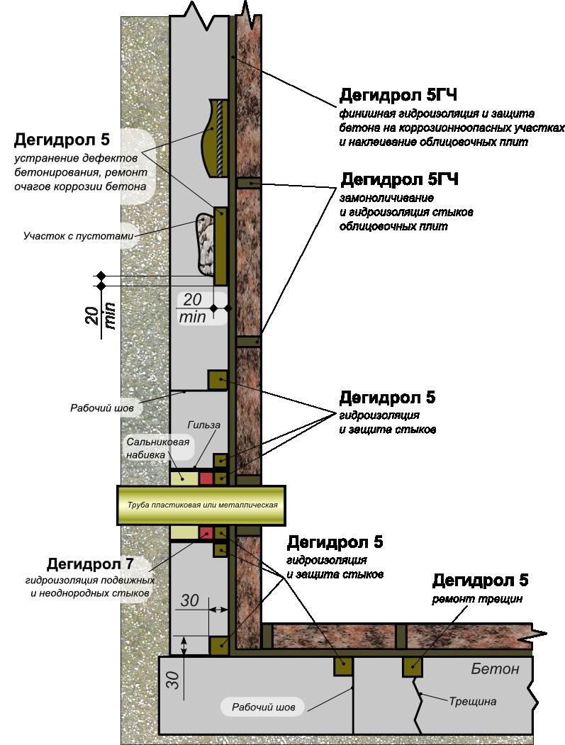 Ремонт гидроизоляции бетона строительный раствор для каменной кладки