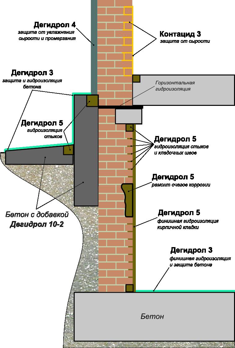Как сделать гидроизоляцию подвала снаружи своими руками 44