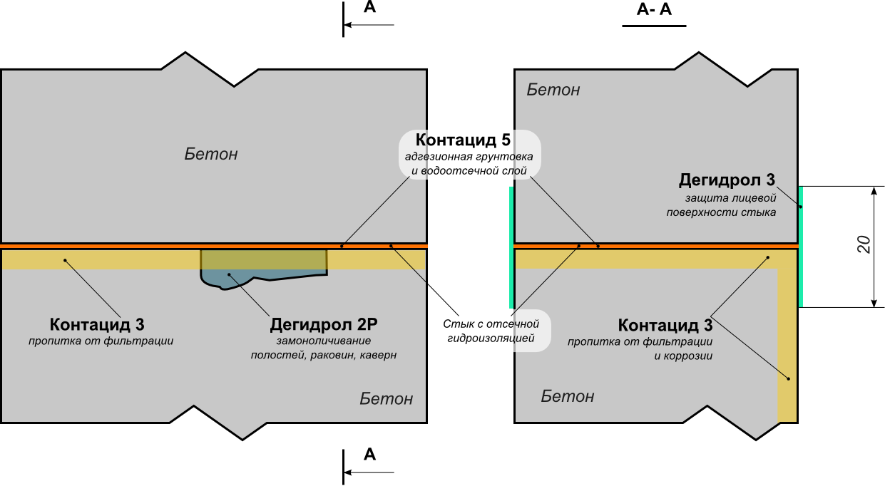 Гидроизоляция санузлов ячеистый 3d полы наливные.цена украина