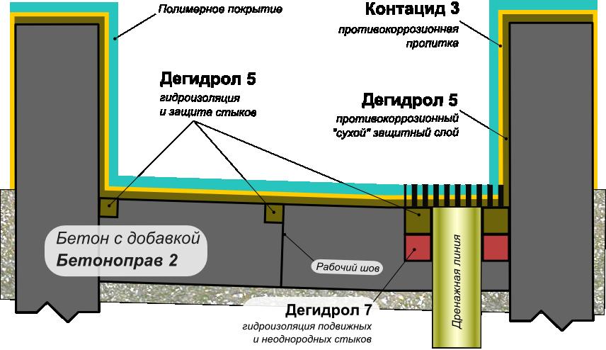 Схема защиты бетонных конструкций поддонов для локализации проливов кислот в наиболее агрессивных условиях