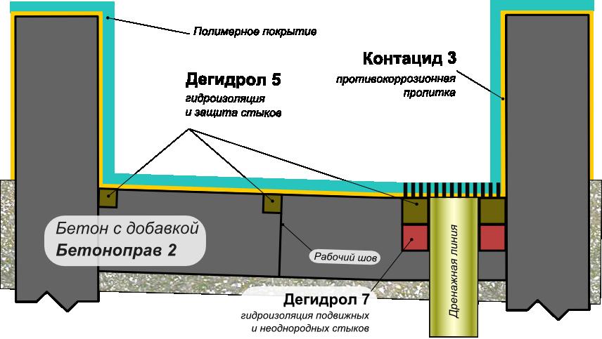 Схема защиты бетонных конструкций поддонов для пролива кислот