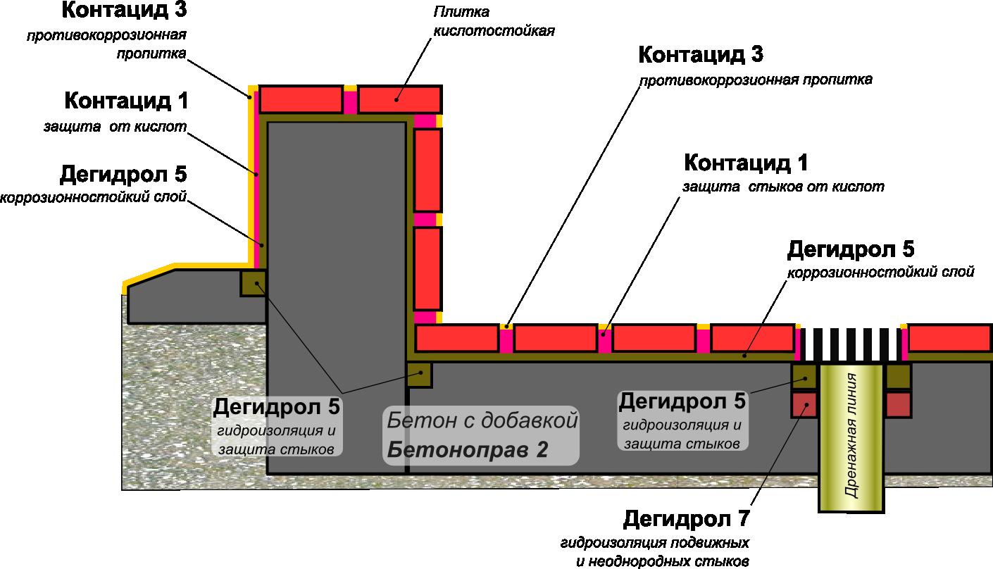 Схема защиты бетонных конструкций поддонов для сбора проливов кислот с облицовкой кислотоупорной плиткой