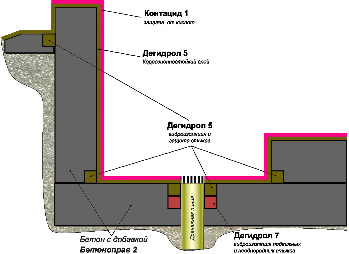 Схема защиты бетонных конструкций поддонов для сбора проливов кислот