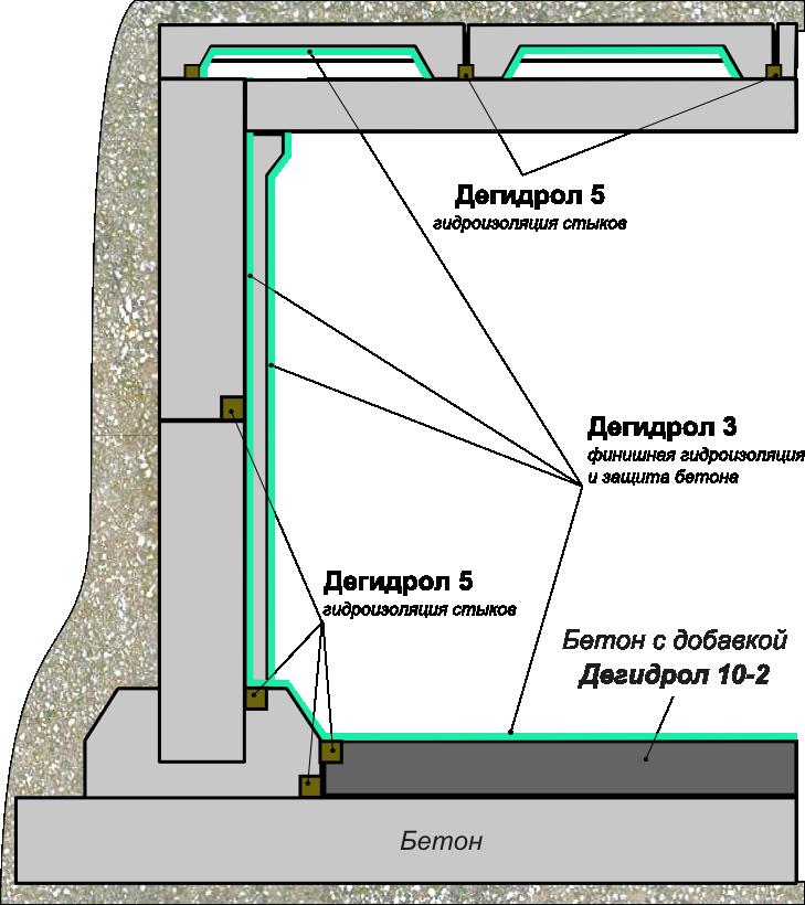 Гидроизоляция резервуаров с водой фундамент гидроизоляция расчет битума