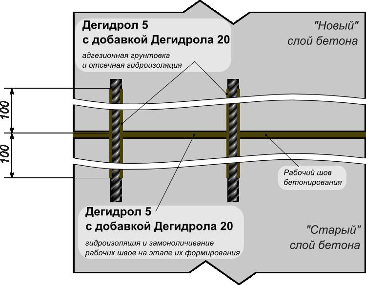 Гидроизоляция стыка бетонирования на этапе бетонирования