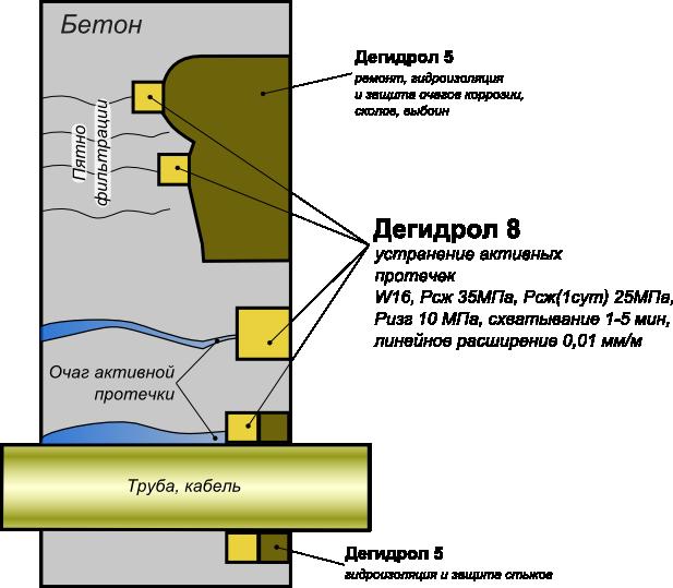 Дегидрол 3 инструкция
